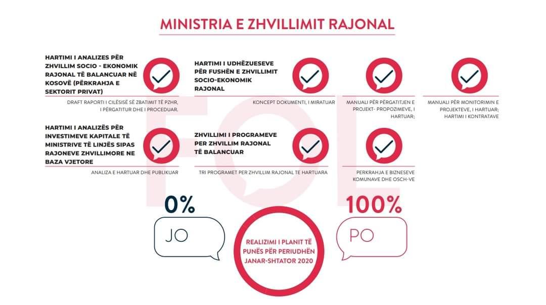 Bölgesel Kalkınma Bakanlığı En Başarılı Bakanlık